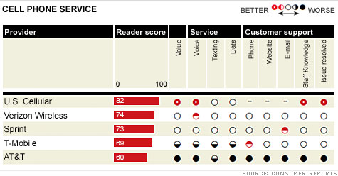 AT&amp;T Consumer Reports Results
