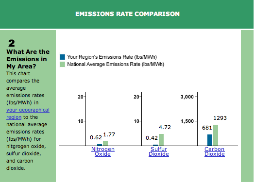 Electric Energy Emission Rate