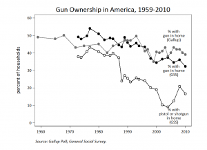 Gun Ownership 300x217 photo in the post: After Pondering a Bit..., at www.timtyson.us