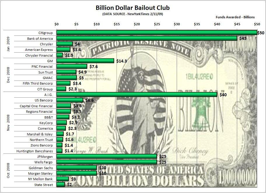 the 17 4 billion dollar bailout The same day imf resident representative in ukraine jerome vacher stated that this particular imf loan is worth us$4 billion and called russian bailout.